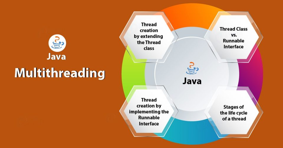 Velocità dating classe Java